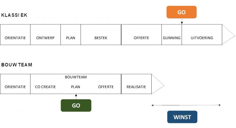 Bouwteam samenwerking timing winst
